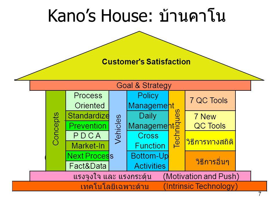 Kano's House: บ้านคาโน
