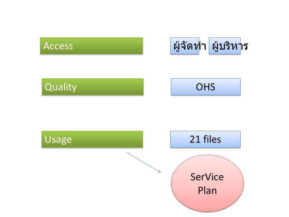 Access ผู้จัดทำ ผู้บริหาร Quality OHS Usage 21 files SerVice Plan