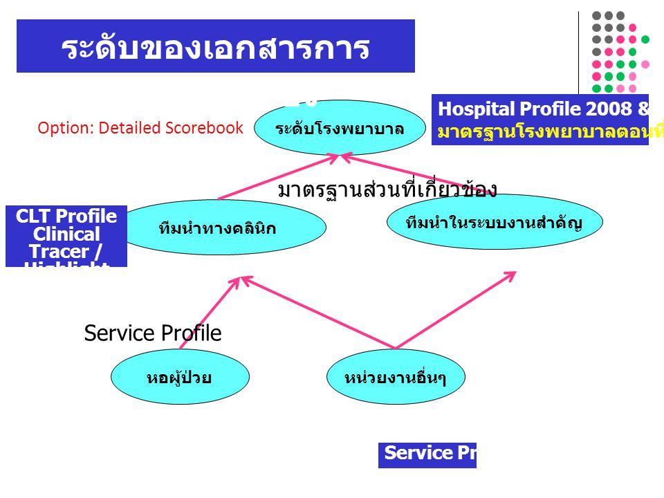 ระดับของเอกสารการประเมินตนเอง Clinical Tracer / Highlight