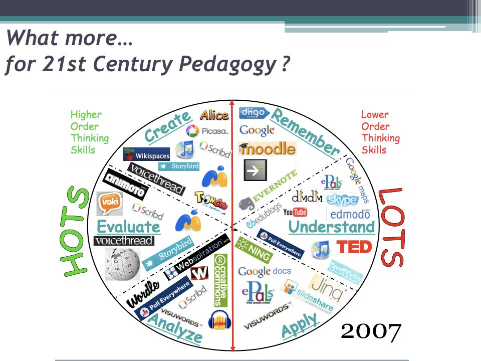 What more… for 21st Century Pedagogy