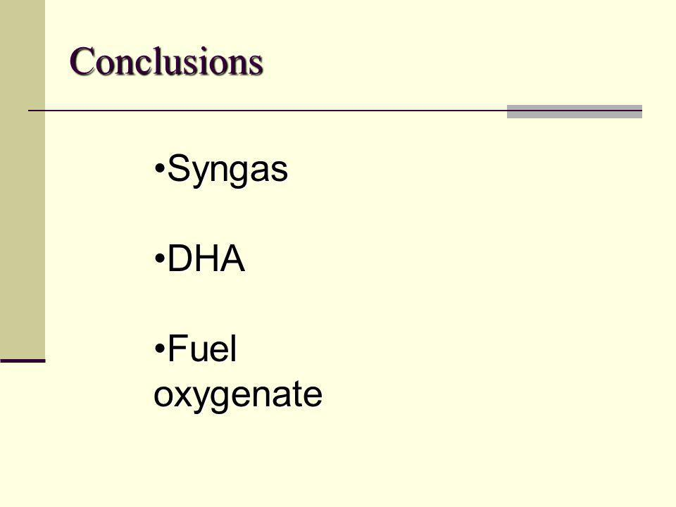 Conclusions Syngas DHA Fuel oxygenate