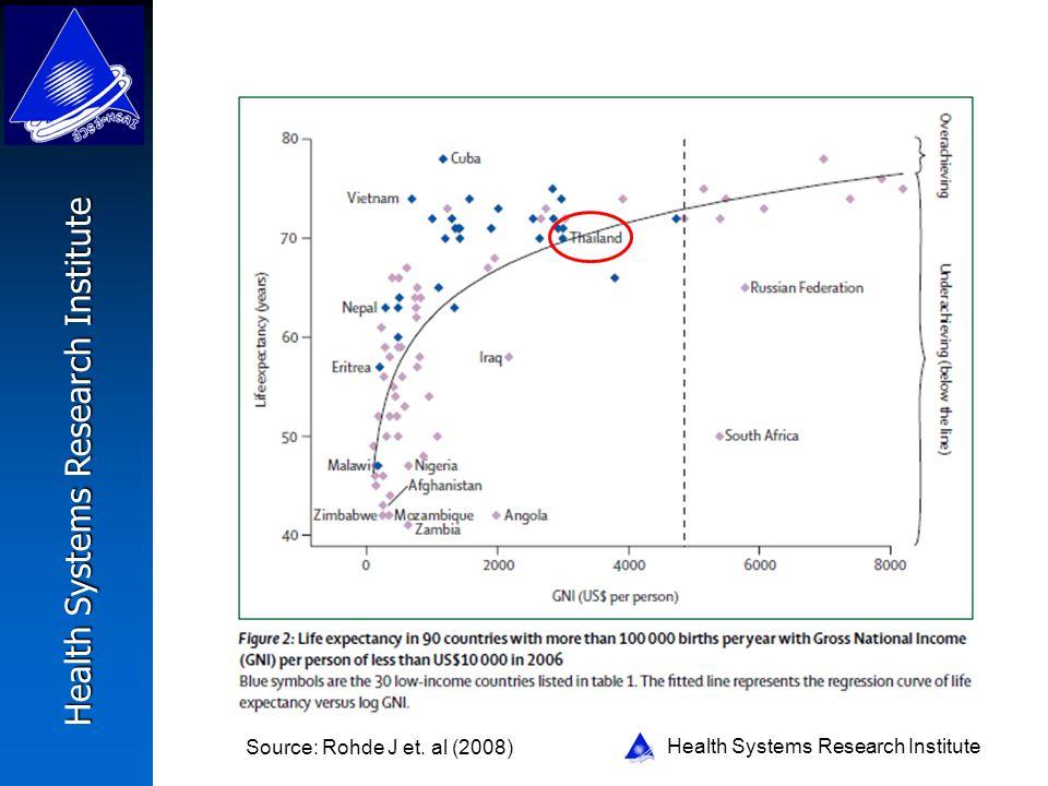 Source: Rohde J et. al (2008)