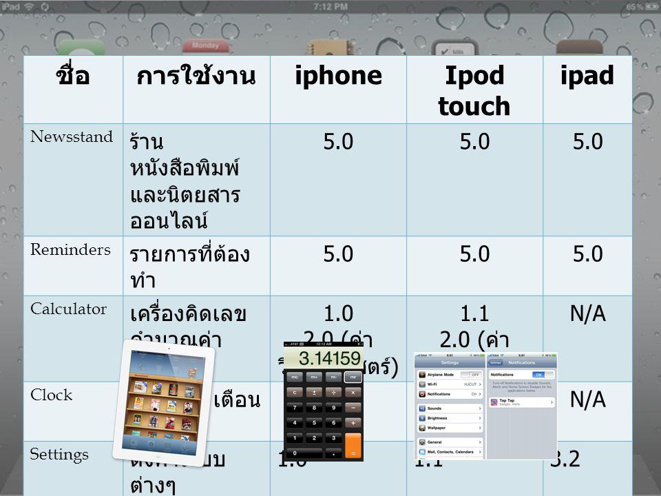 ชื่อ การใช้งาน iphone Ipod touch ipad