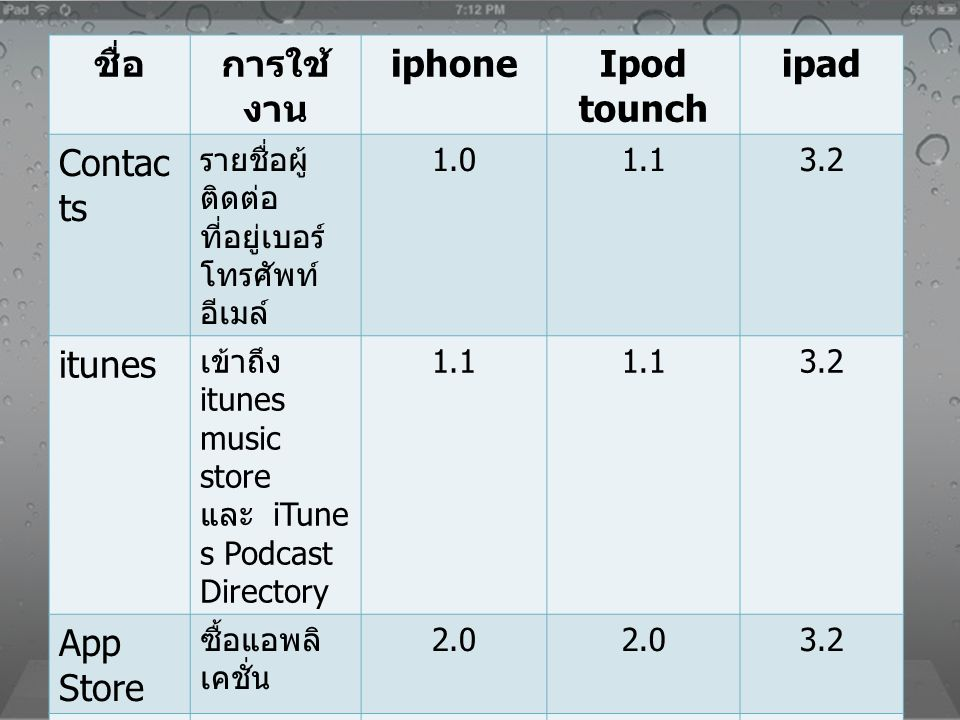 ชื่อ การใช้งาน iphone Ipod tounch ipad