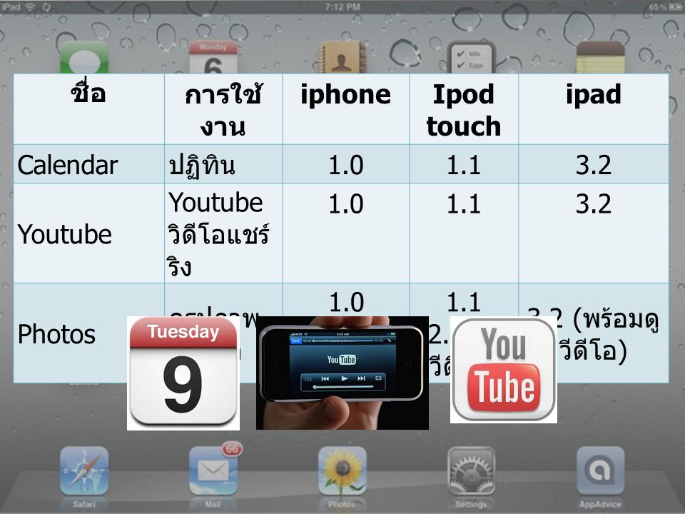 ชื่อ การใช้งาน. iphone. Ipod touch. ipad. Calendar. ปฏิทิน. 1.0. 1.1. 3.2. Youtube. Youtube วิดีโอแชร์ริง.