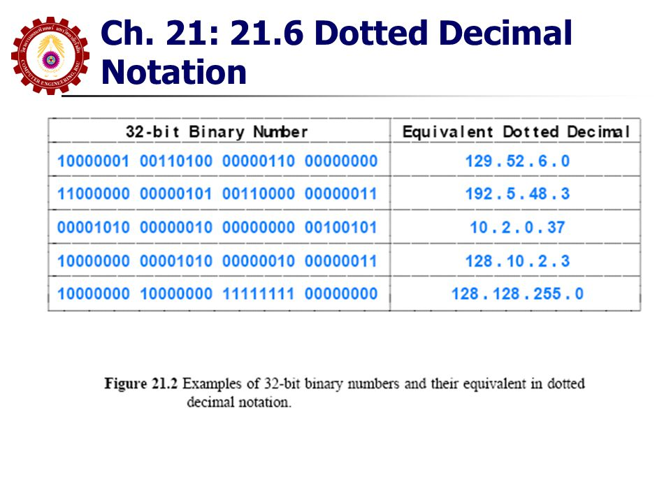 Ch. 21: 21.6 Dotted Decimal Notation