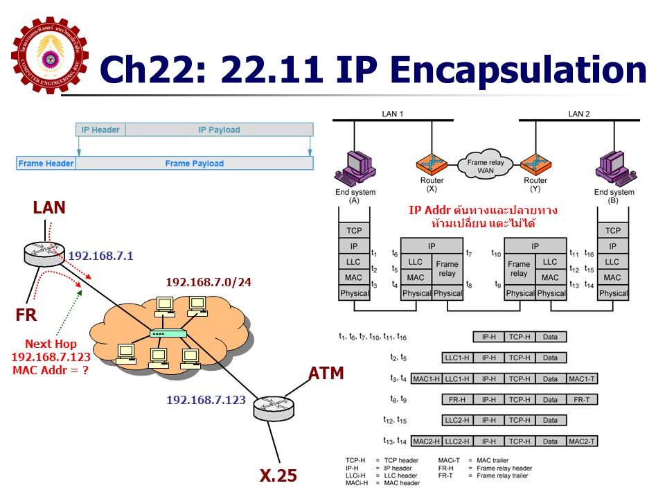 IP Addr ต้นทางและปลายทาง ห้ามเปลี่ยน แตะไม่ได้