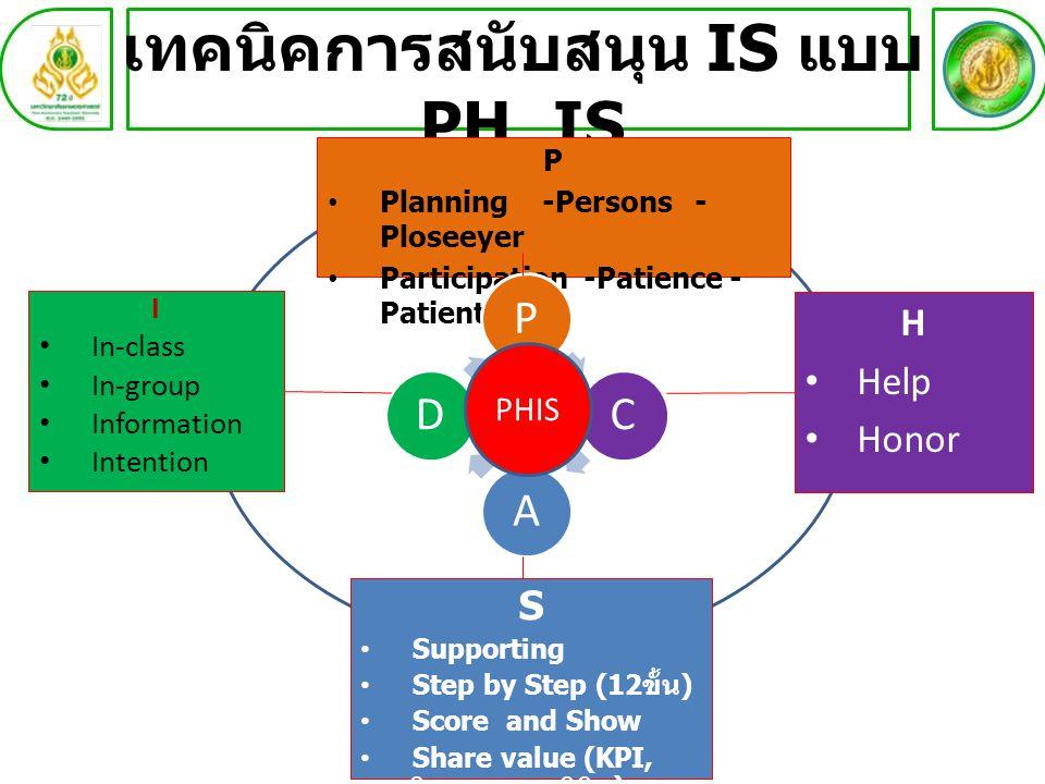 เทคนิคการสนับสนุน IS แบบ PH_IS