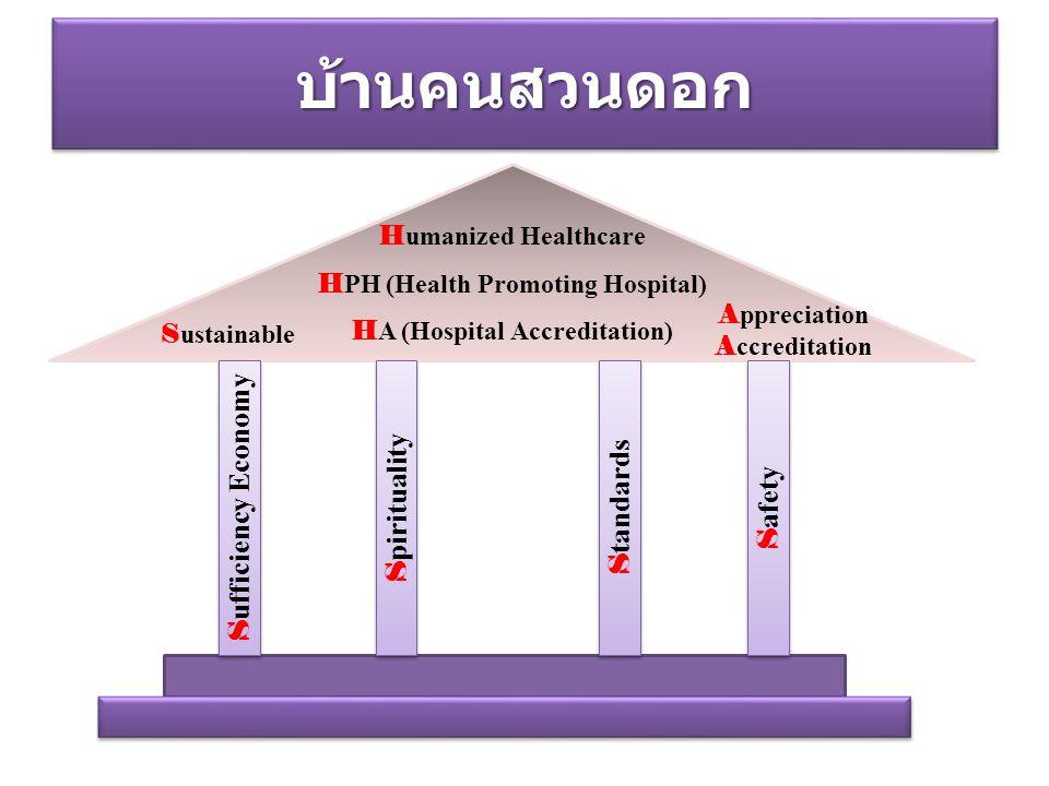 HPH (Health Promoting Hospital) HA (Hospital Accreditation)