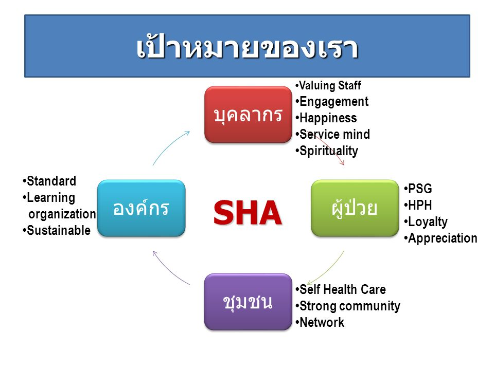 SHA เป้าหมายของเรา Engagement Happiness Service mind Spirituality
