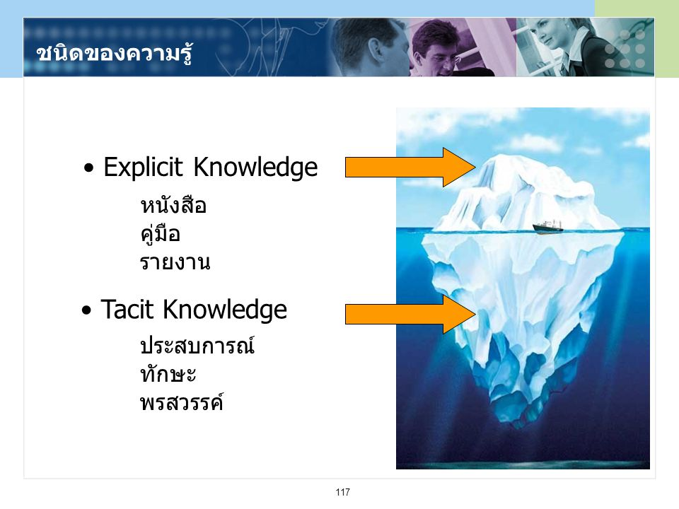 Explicit Knowledge Tacit Knowledge ชนิดของความรู้ หนังสือ คู่มือ