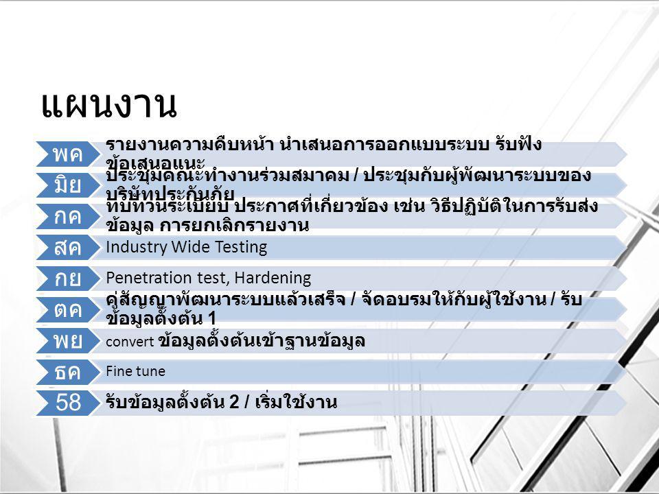 แผนงาน พค มิย กค สค กย ตค พย ธค 58