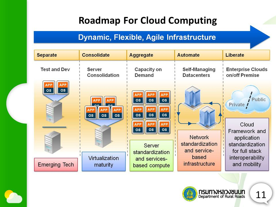 Roadmap For Cloud Computing