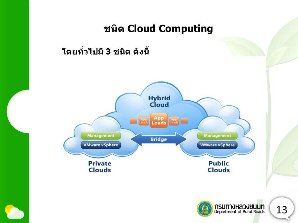 ชนิด Cloud Computing โดยทั่วไปมี 3 ชนิด ดังนี้ 13