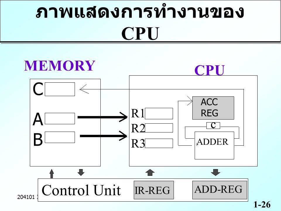 ภาพแสดงการทำงานของ CPU