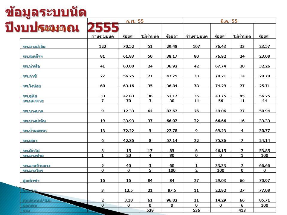 ข้อมูลระบบนัด ปีงบประมาณ 2555