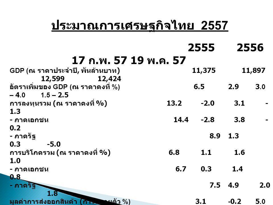 ประมาณการเศรษฐกิจไทย 2557