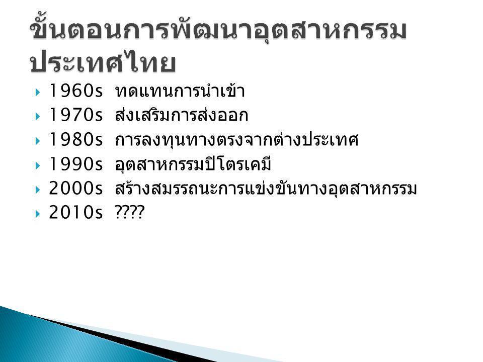 ขั้นตอนการพัฒนาอุตสาหกรรมประเทศไทย