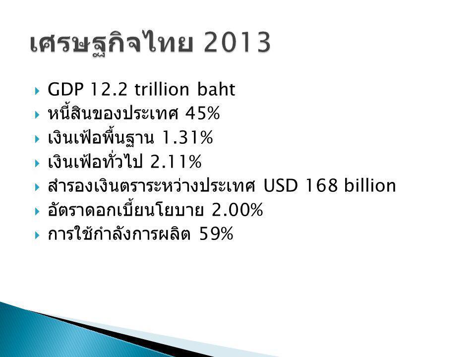 เศรษฐกิจไทย 2013 GDP 12.2 trillion baht หนี้สินของประเทศ 45%