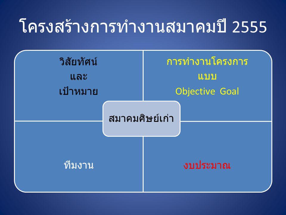 โครงสร้างการทำงานสมาคมปี 2555