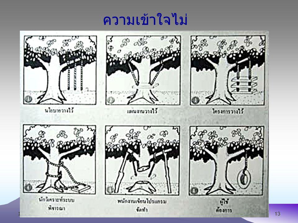 ความเข้าใจไม่ตรงกัน 13 October 2007 E-mail:wichai@buu.ac.th