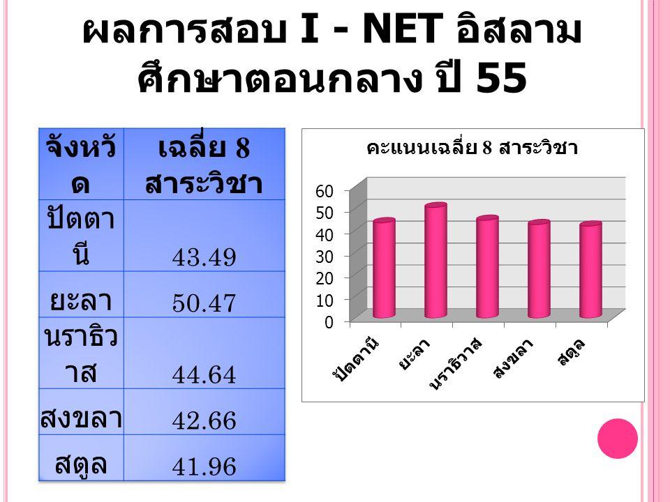 ผลการสอบ I - NET อิสลามศึกษาตอนกลาง ปี 55