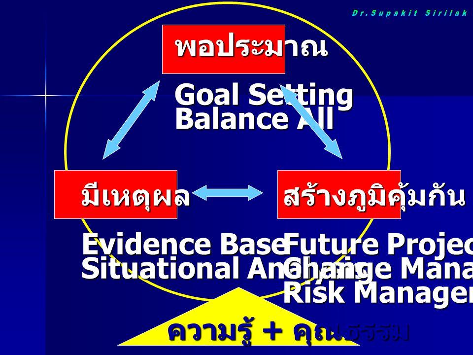 พอประมาณ Goal Setting Balance All มีเหตุผล Evidence Base