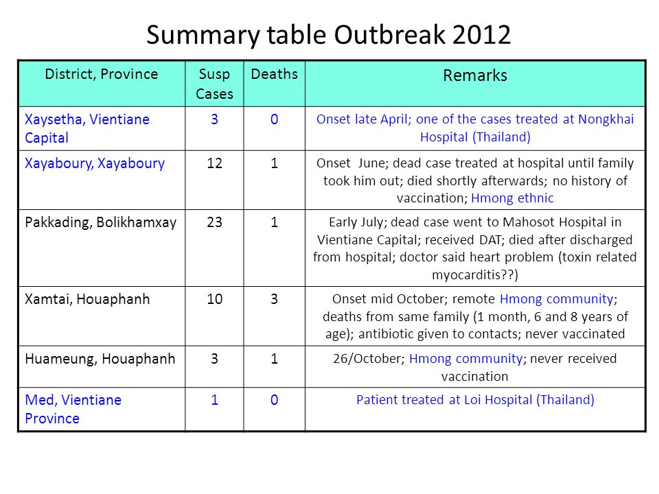 Summary table Outbreak 2012