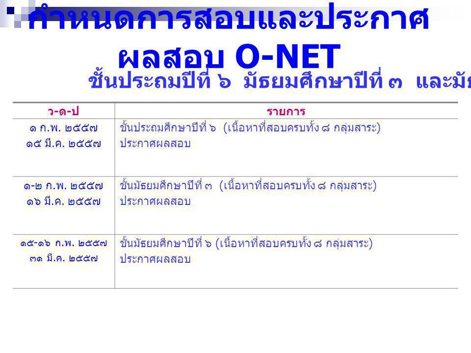 กำหนดการสอบและประกาศผลสอบ O-NET