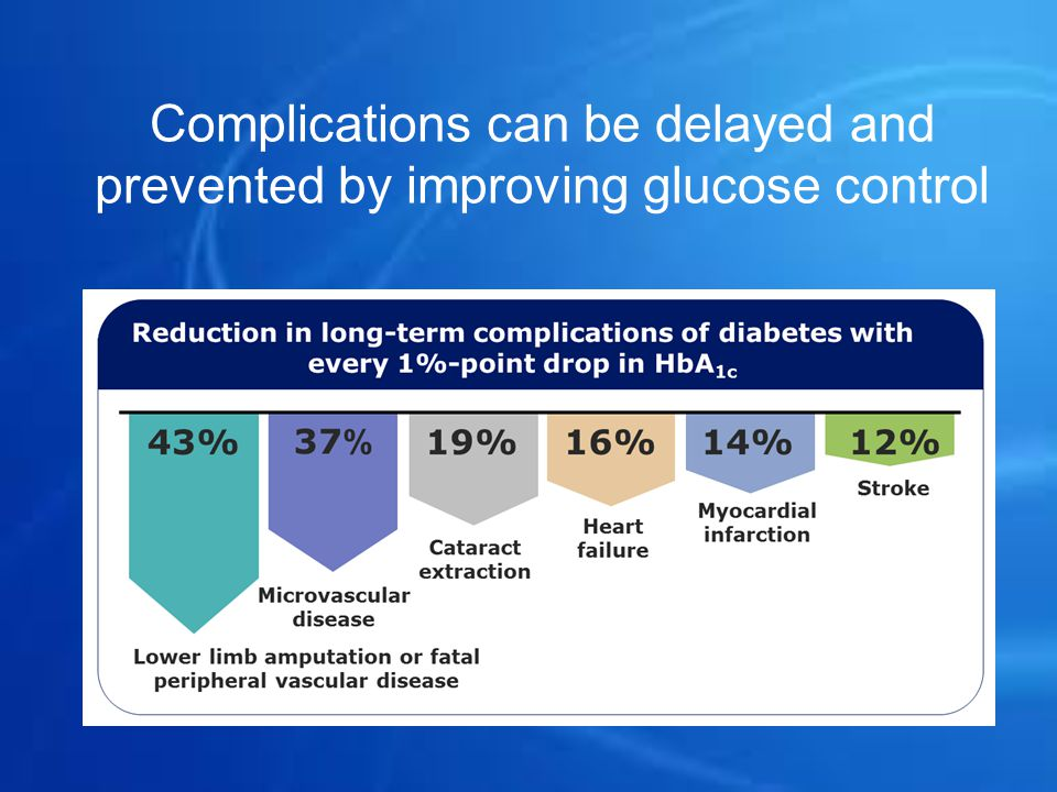 Complications can be delayed and prevented by improving glucose control