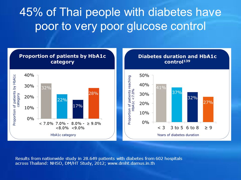 45% of Thai people with diabetes have poor to very poor glucose control