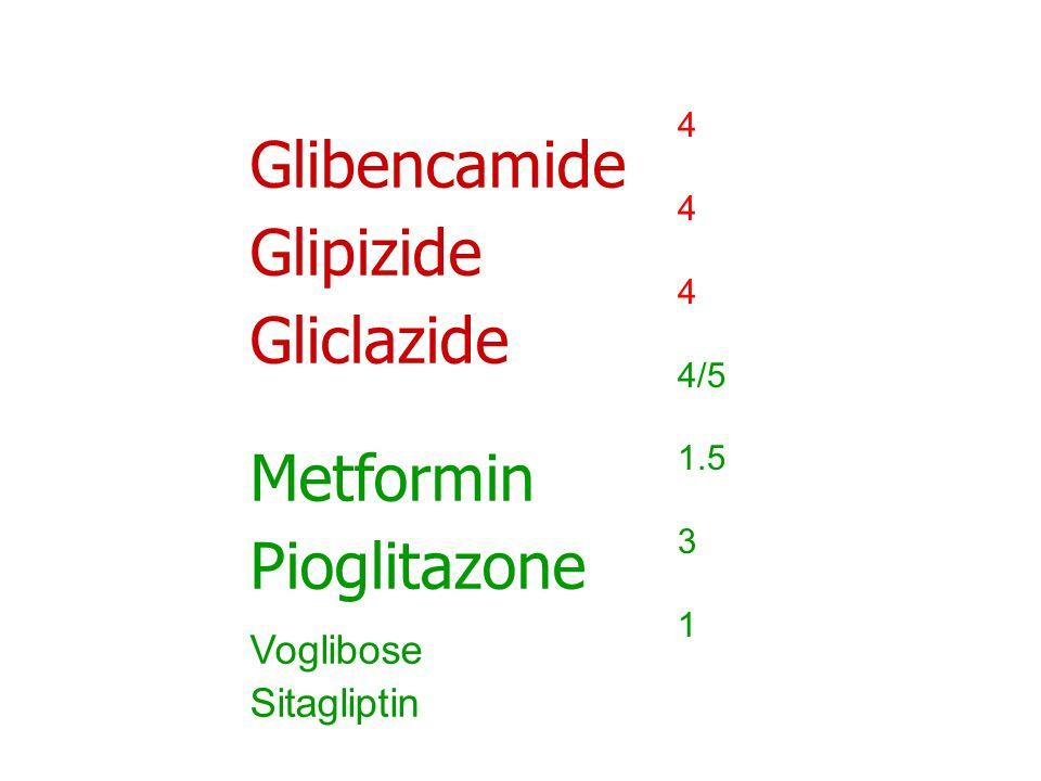 Glibencamide Glipizide Gliclazide Metformin Pioglitazone Voglibose