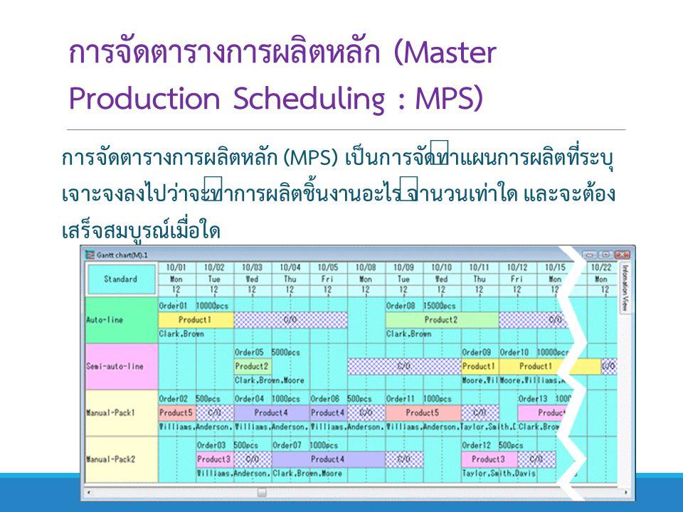 การจัดตารางการผลิตหลัก (Master Production Scheduling : MPS)