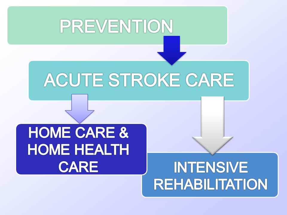 PREVENTION ACUTE STROKE CARE HOME CARE & HOME HEALTH CARE