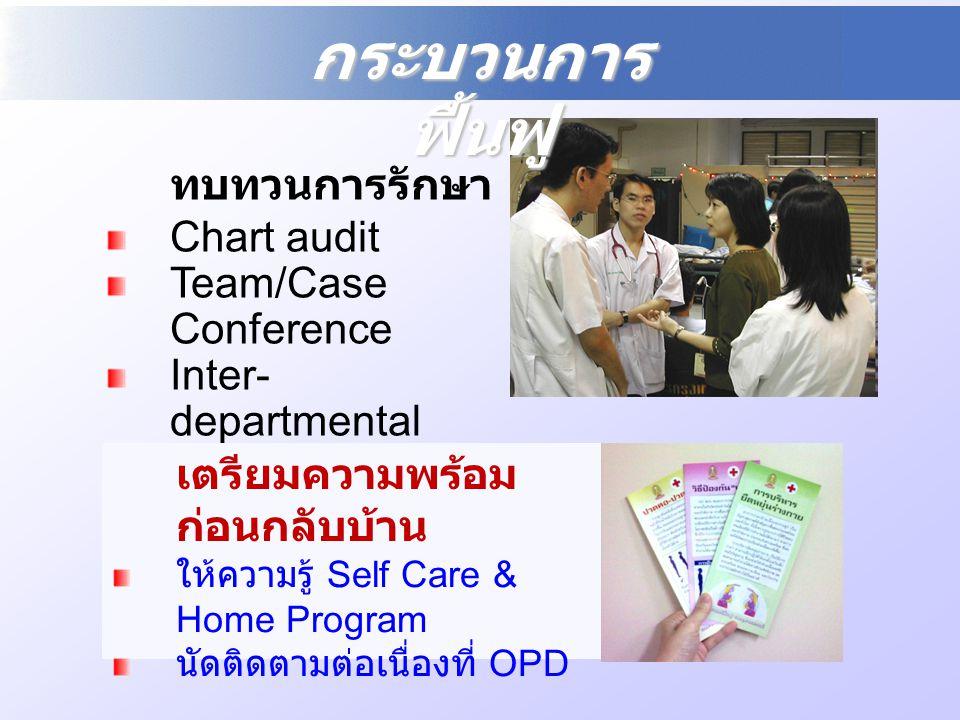 กระบวนการฟื้นฟู ทบทวนการรักษา Chart audit Team/Case Conference