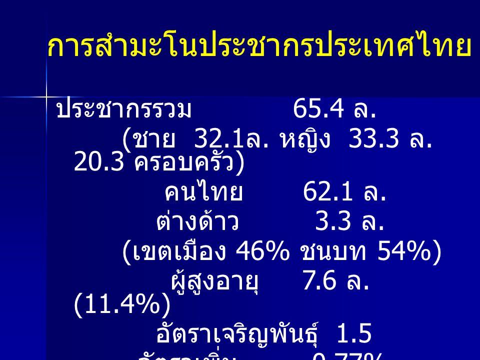 การสำมะโนประชากรประเทศไทย พ.ศ. 2553