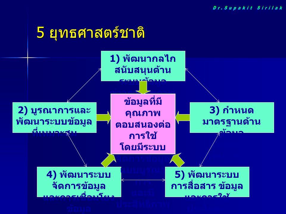 5 ยุทธศาสตร์ชาติ Dr.Supakit Sirilak