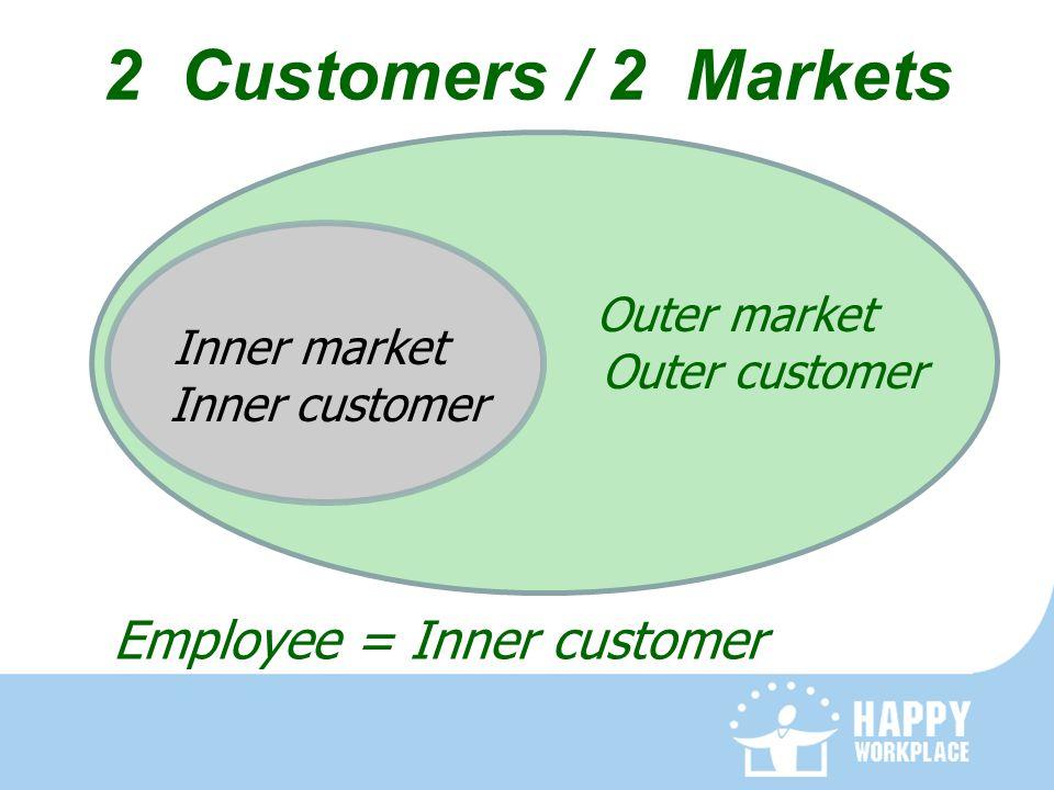 Employee = Inner customer