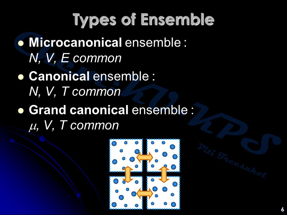 Types of Ensemble Microcanonical ensemble : N, V, E common