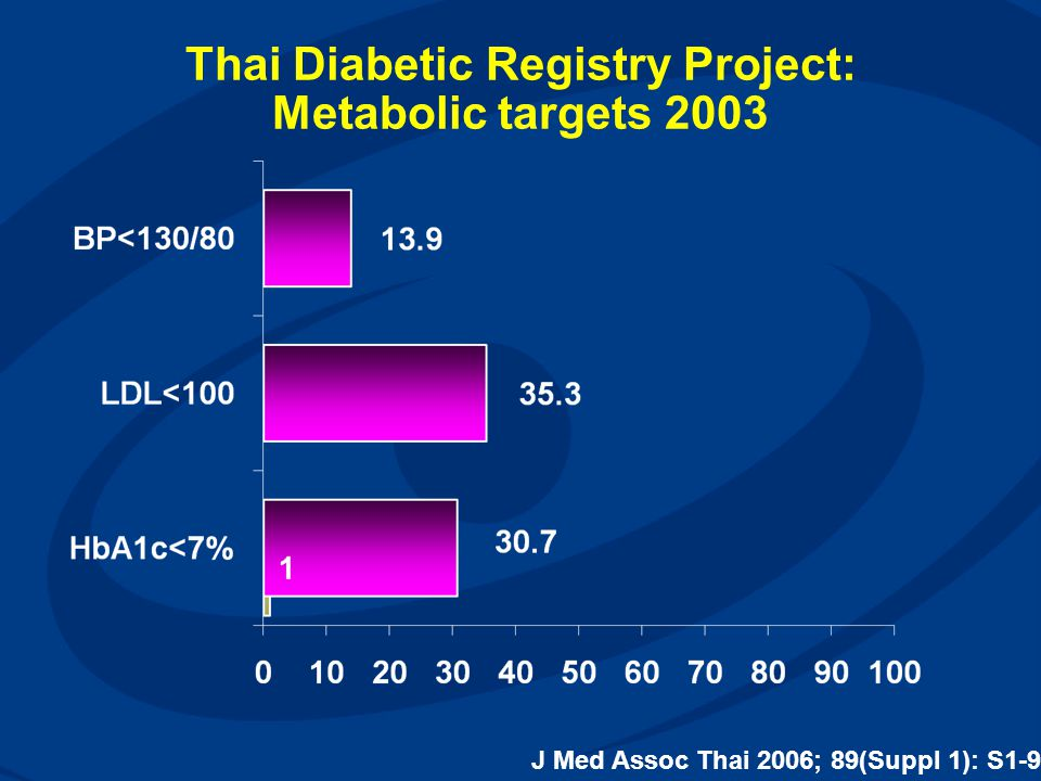 Thai Diabetic Registry Project: Metabolic targets 2003