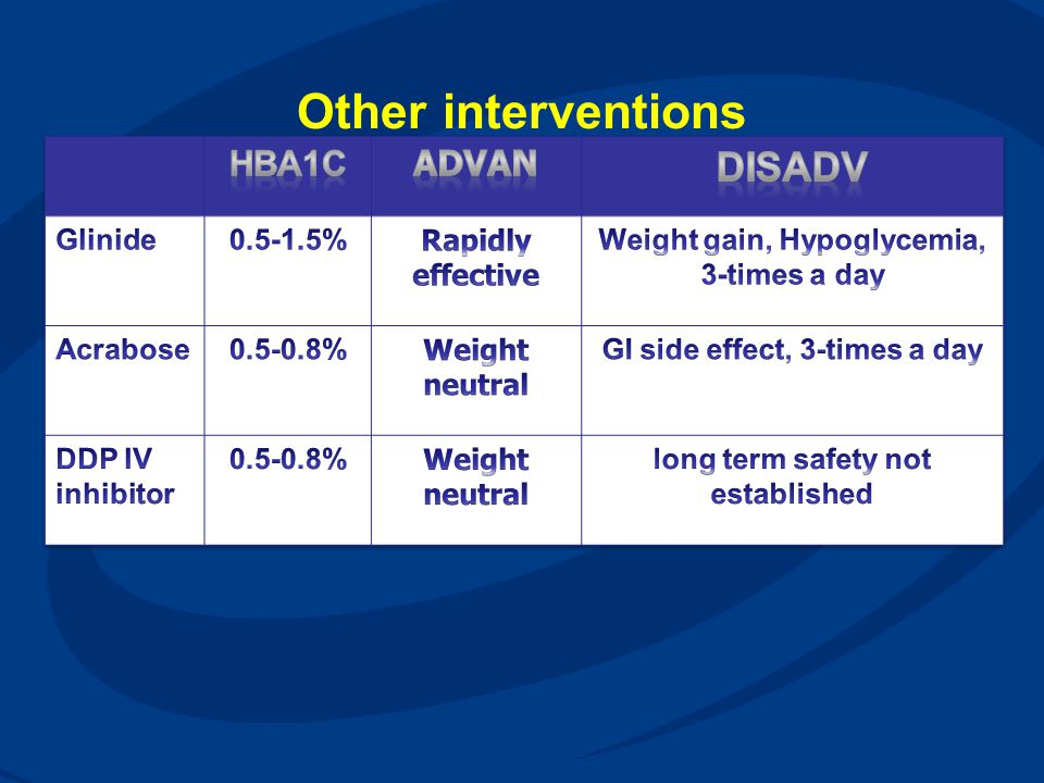 Other interventions Disadv HbA1c Advan Glinide 0.5-1.5%