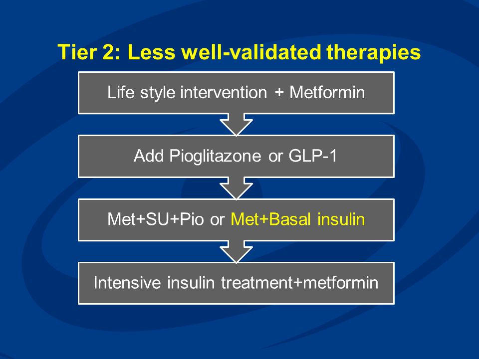 Tier 2: Less well-validated therapies