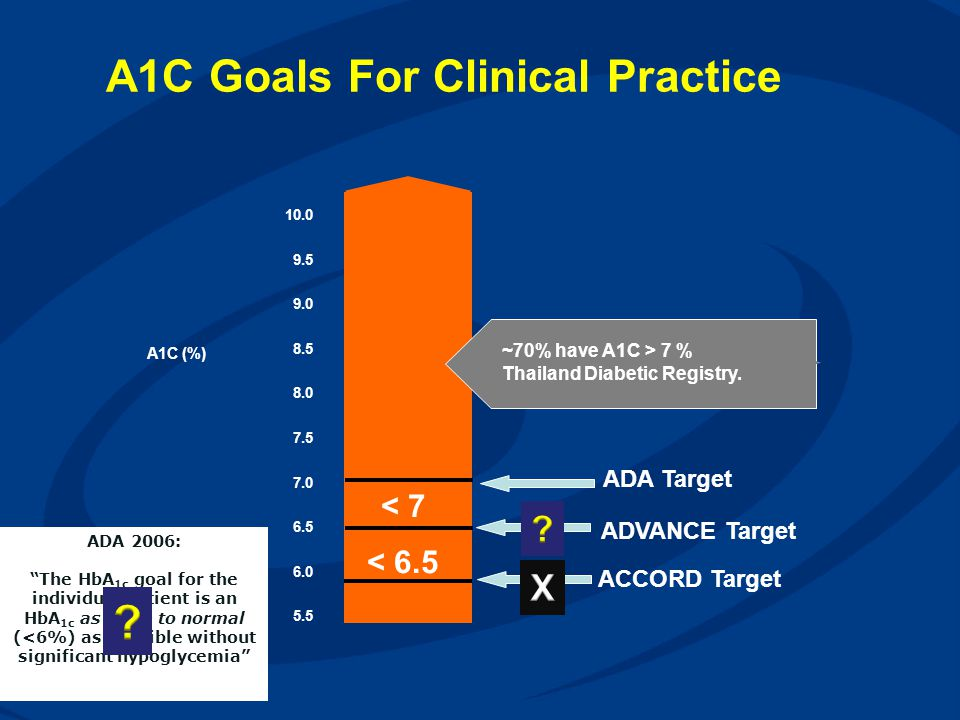 A1C Goals For Clinical Practice