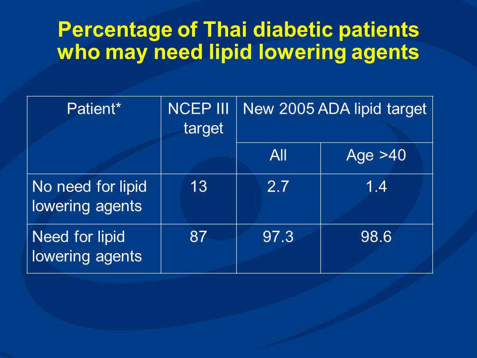 Percentage of Thai diabetic patients who may need lipid lowering agents