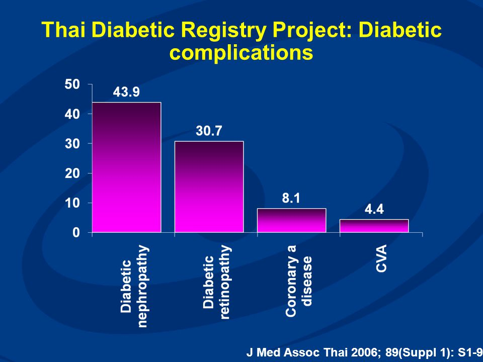 Thai Diabetic Registry Project: Diabetic complications