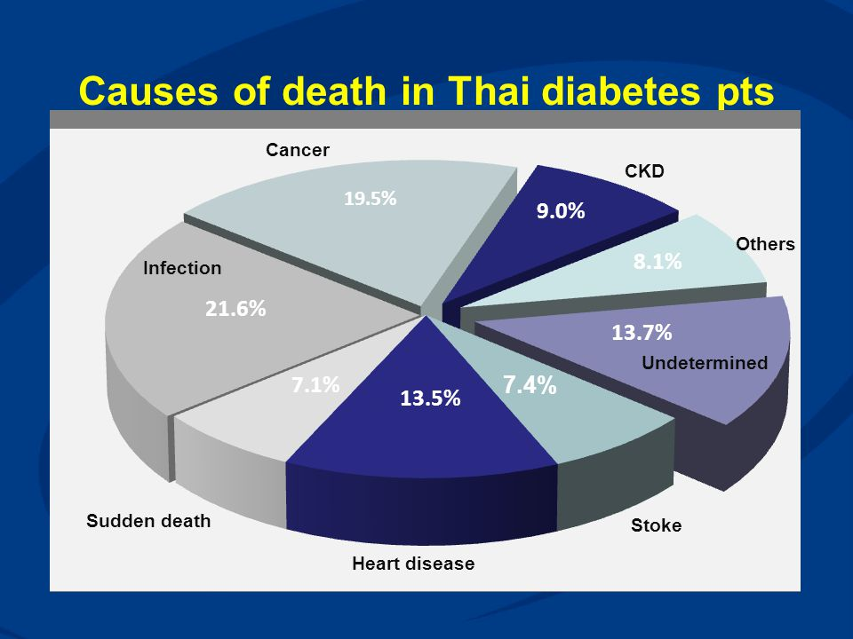 Causes of death in Thai diabetes pts