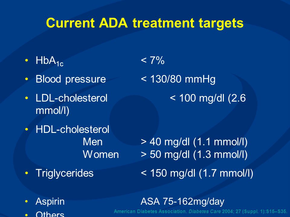 Current ADA treatment targets