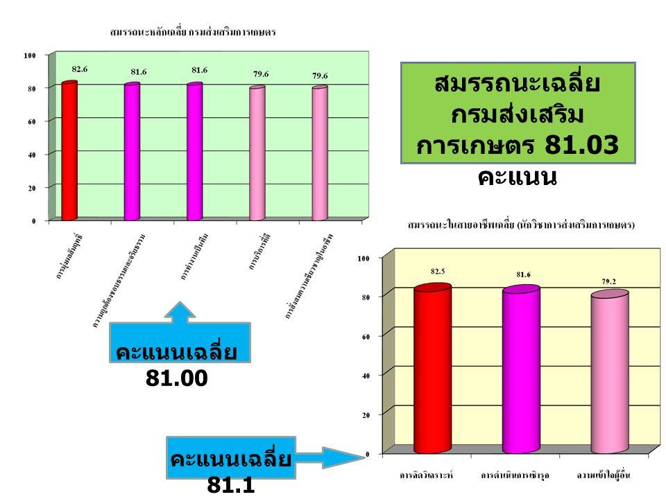 กรมส่งเสริมการเกษตร 81.03 คะแนน
