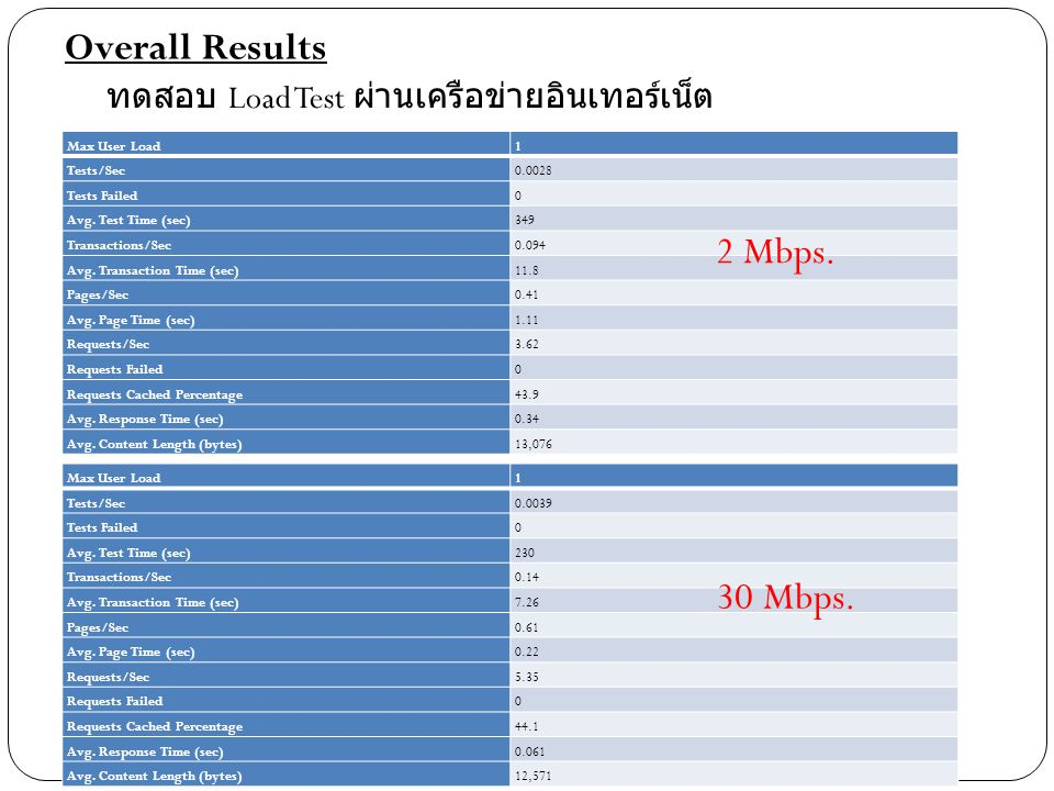 Overall Results 2 Mbps. 30 Mbps.