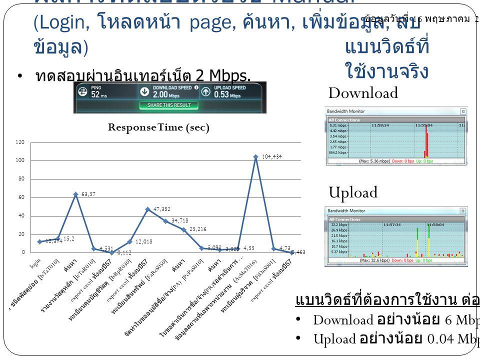 ทดสอบผ่านอินเทอร์เน็ต 2 Mbps.